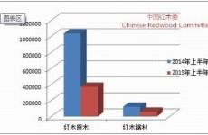2015年上半年红木价格行情分析