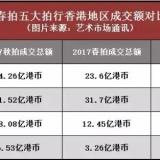 2018香港古玩收藏春拍市场深度分析